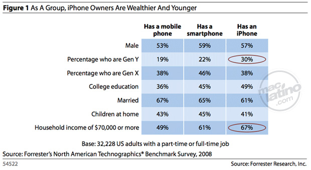 Si tienes un iPhone eres superior 1