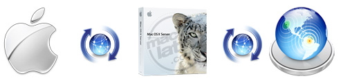 Descarga Mac OS X Snow Leopard 10.6.7 6