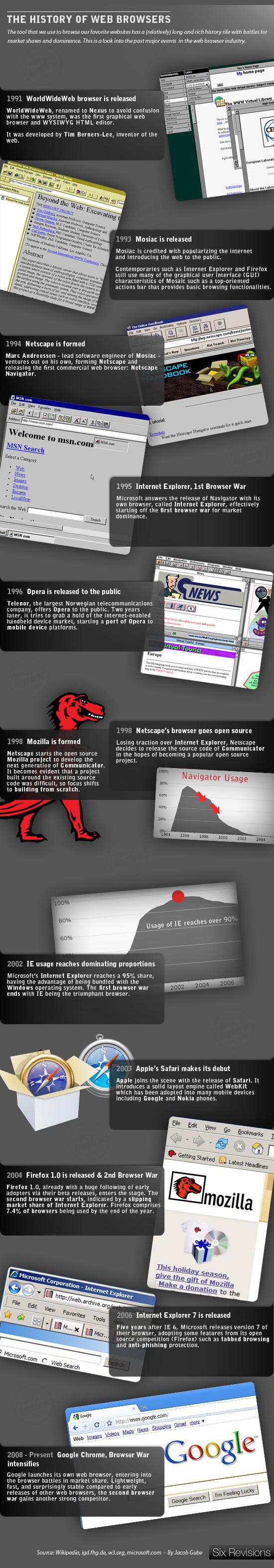 Comercial de televisión para Google Chrome 4