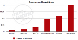 iPhone supera a Windows Mobile en la cuota de mercado de Smartphones 1