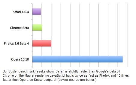 Descarga Safari 3.2.2 para Windows 1