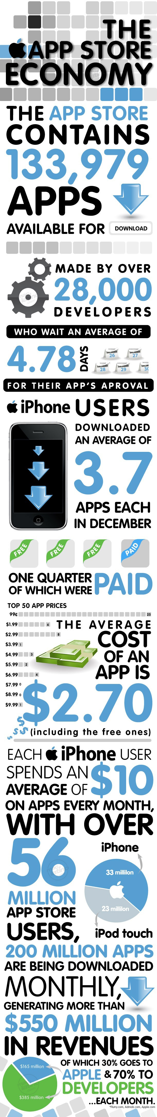 La economía de la App Store de Apple 1