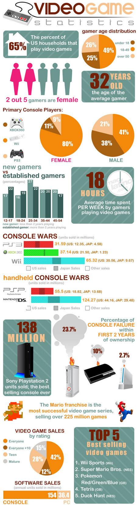 Interesantes estadísticas acerca del mundo de los videojuegos 1