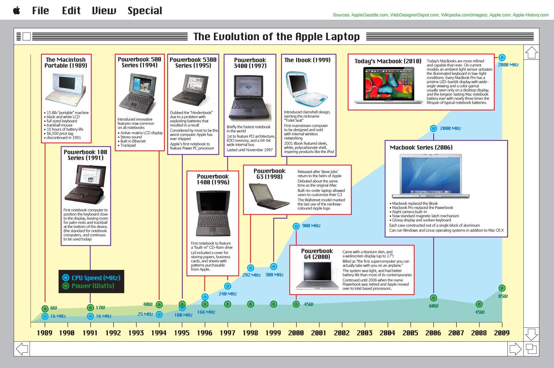 Microporcessor Design Jobs