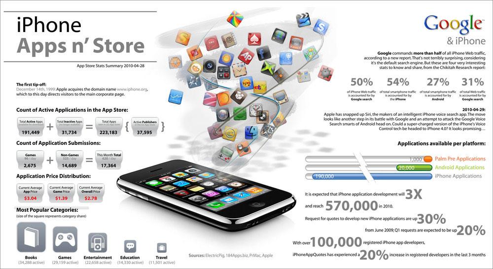 Apple frena la entrada de Google Voice al iPhone 4