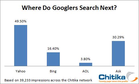 ¿ Cuál es la opción de búsqueda de los usuarios cuando Google falla? 1