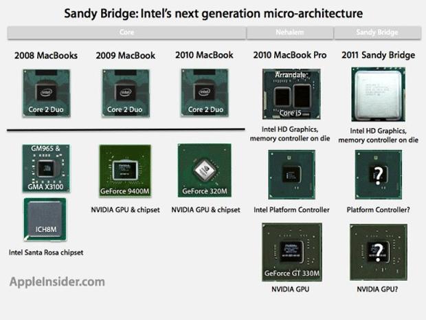 Apple podría ser la primera en lanzar productos con la nueva generación de procesadores de Intel 3