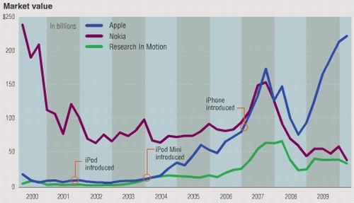 Apple es el fabricante número 1 de teléfonos móviles, en el mundo 8