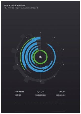 Anatomía del diseño en Apple 4