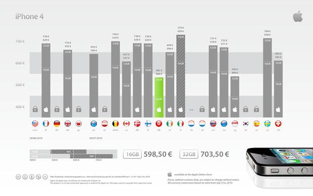 ¿Cuanto vale un iPhone 4 en otros países? 1