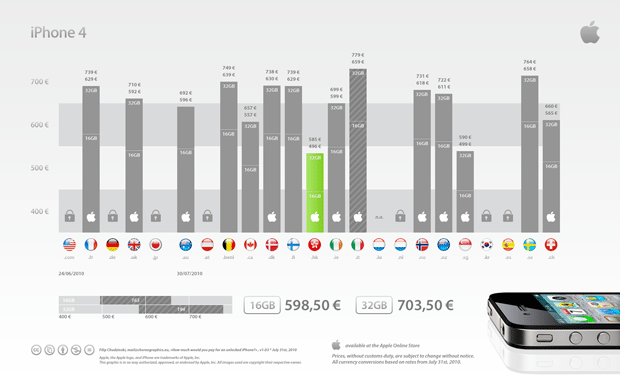 Apple ha vendido 6.000 unidades del iPhone 4 con cargadores falsos 4