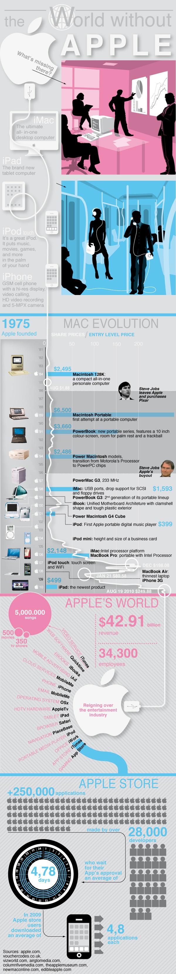Pantalla de iMac Retina 5K contra Apple Macintosh original 3