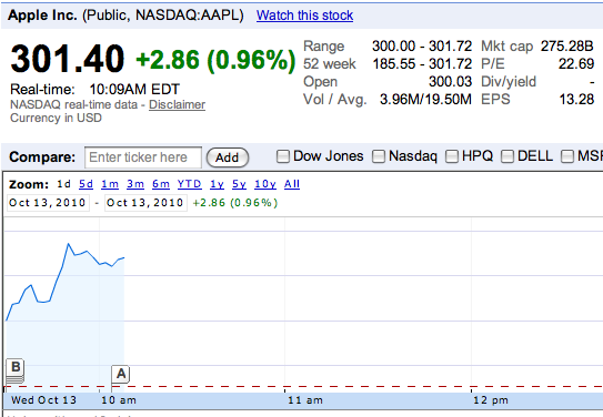 Precio record para las acciones de Apple. 1