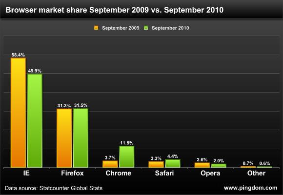Chrome sigue aumentando su acogida en el mercado de navegadores 2
