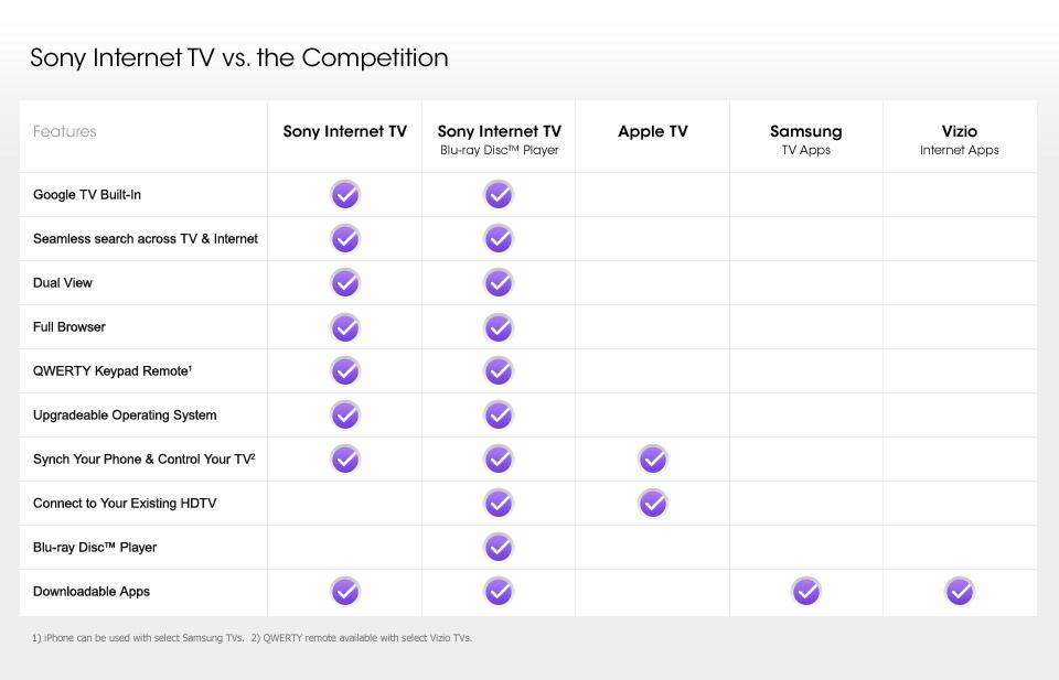 Logitech ha presentado Revue, el primer dispositivo Google TV y algunos accesorios 8