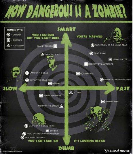 La infografía de los zombies 1