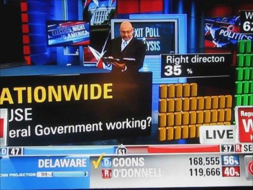 CNN utiliza realidad aumentada e iPads, en el cubrimiento electoral de Estados Unidos 4