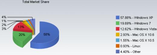 Windows 7 aumento un 7% en preferencia, respecto a XP 1
