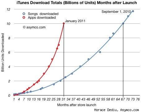 Las ventas de la App Store, está alcanzando a las de iTunes Store en toda su historia 1