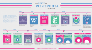 Descarga Wikipedia en un torrent de 10GB 9
