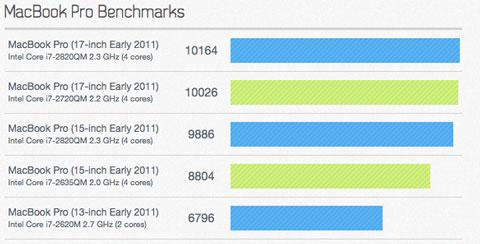 Rumor: Apple podría estar en pruebas con un prototipo de MacBook Pro de 15 pulgadas ultradelgado 4
