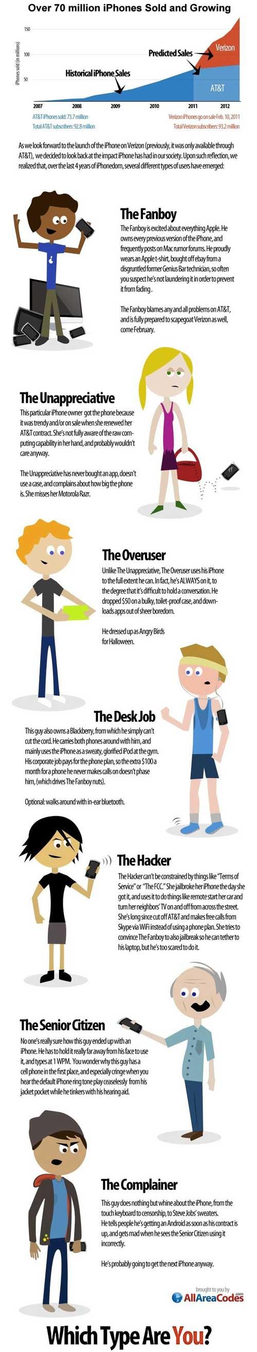 Infografia: 7 tipos de usuarios del iPhone 1
