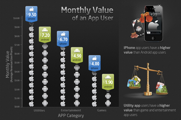 Usuarios que tienen un Smartphone Android, quieren un iPad y no una Tablet Android 6