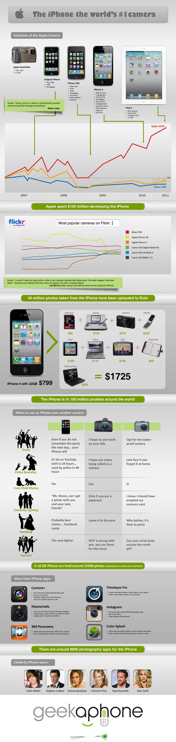 Infografía: iPhone 4, la mejor cámara del mundo 3