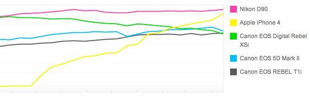 Encuesta revela, que los usuarios están satisfechos con el iPhone 4 7