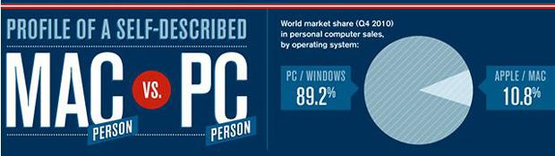 Infografía: perfil de una persona que usa Mac frente a una persona que usa PC 2