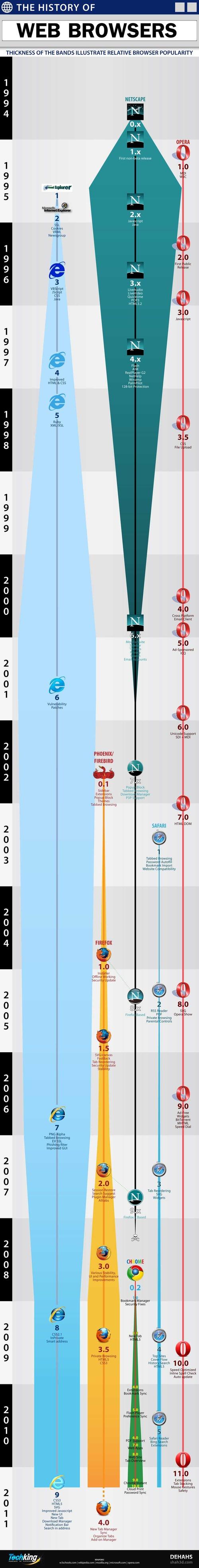 Documental La Verdadera Historia de Internet por Discovery Channel parte I 3