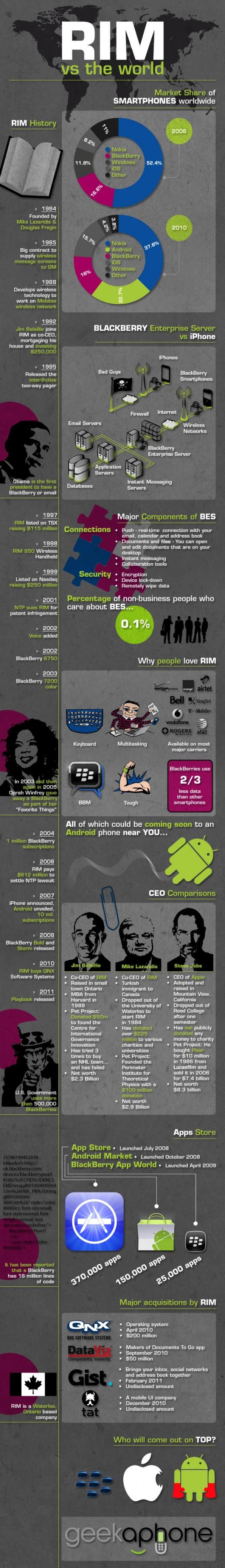 iPhone vs BlackBerry Storm con algo de humor 4