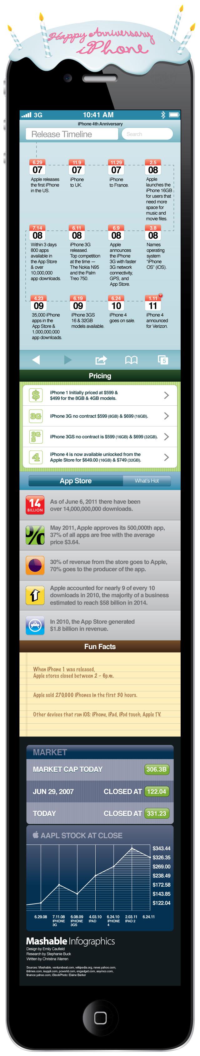 4 años de iPhone en infografía 1