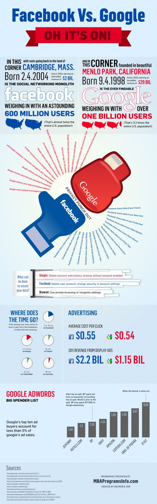 Infografía: Google VS Facebook 1