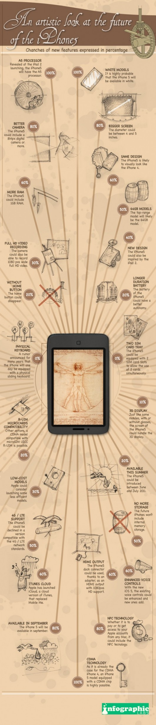 Infografía que muestra las posibles novedades del iPhone 5 en sus rumores 3