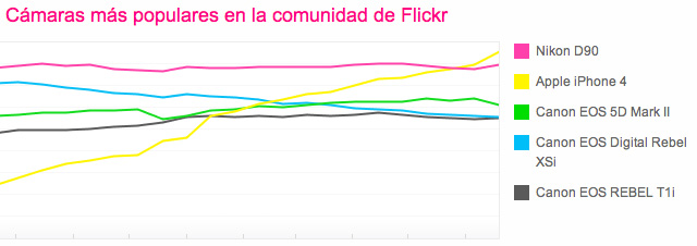La cámara más utilizada en Flickr ya es la del iPhone 4 1