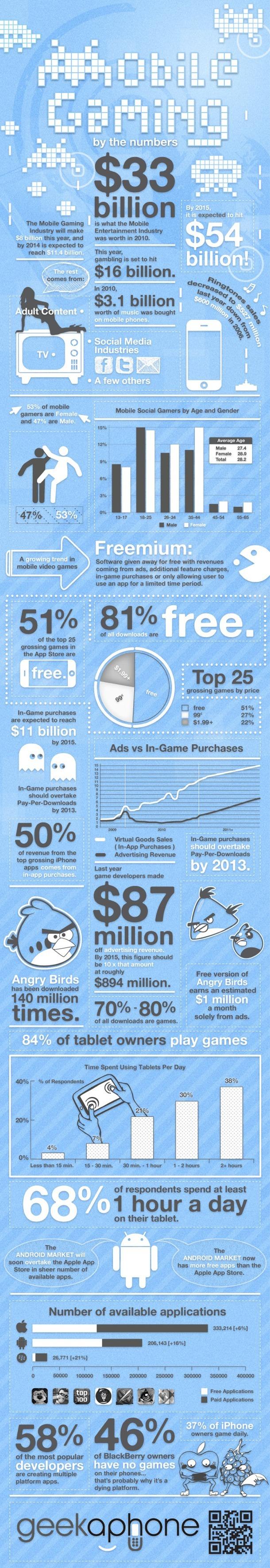 Infografía: Juegos para móviles y sus cifras 1