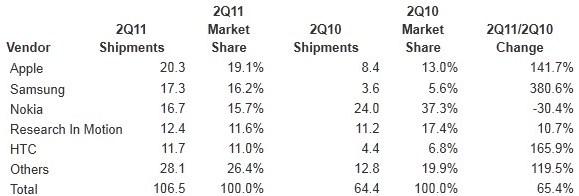 Apple supera a Nokia y Samsung, convirtiéndose en el mayor fabricante de Smartphone del mundo 1