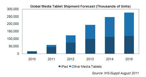 El iPad seguirá reinando en el mercado, hasta el 2013 10