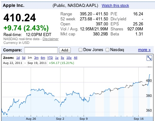 Las acciones de Apple alcanzan la cotización más alta en su historia 1