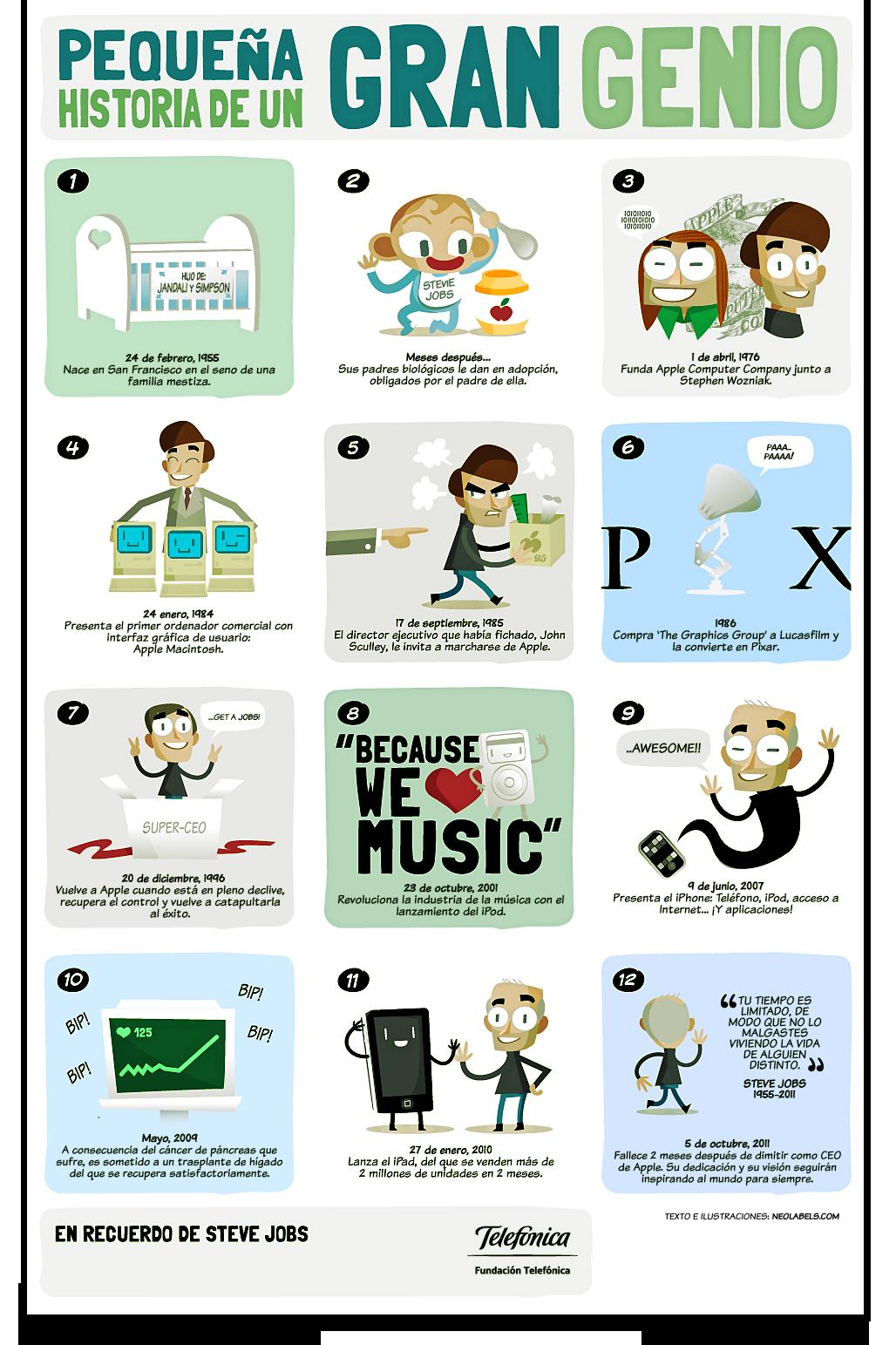 La vida de Steve Jobs en Infografía 2