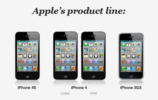 Apple vs. Samsung y su linea de productos de  teléfonos móviles 2