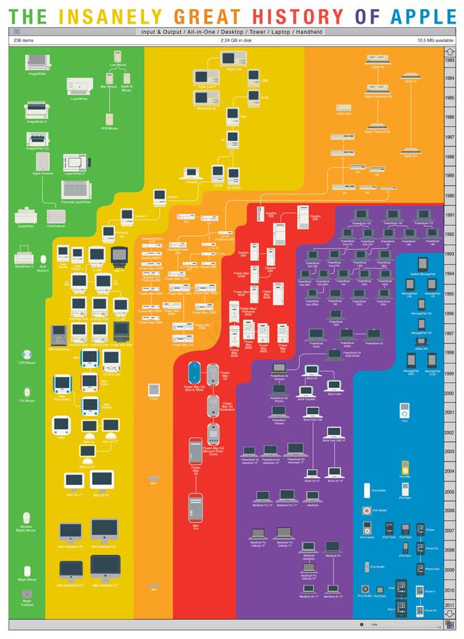 La increíble historia de Apple en un poster de Pop Chart Lab 1