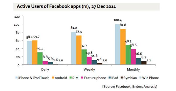 Alrededor de 300 millones de usuarios se conectan a Facebook desde sus teléfonos móviles 3