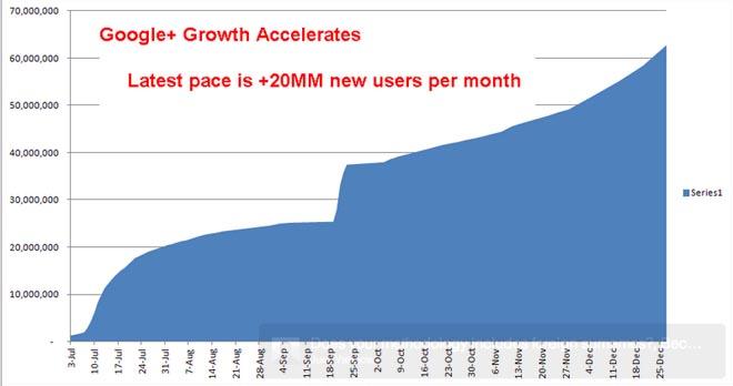 Google+ se acerca a los 100 millones de usuarios 9