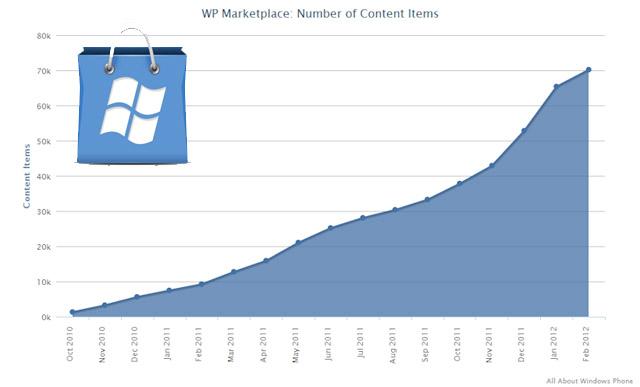 El Marketplace para Windows Phone supera la cifra de 70.000 aplicaciones 1