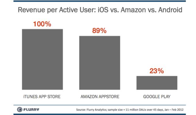 Amazon también hace publicidad contra Apple, al mejor estilo de Samsung 8