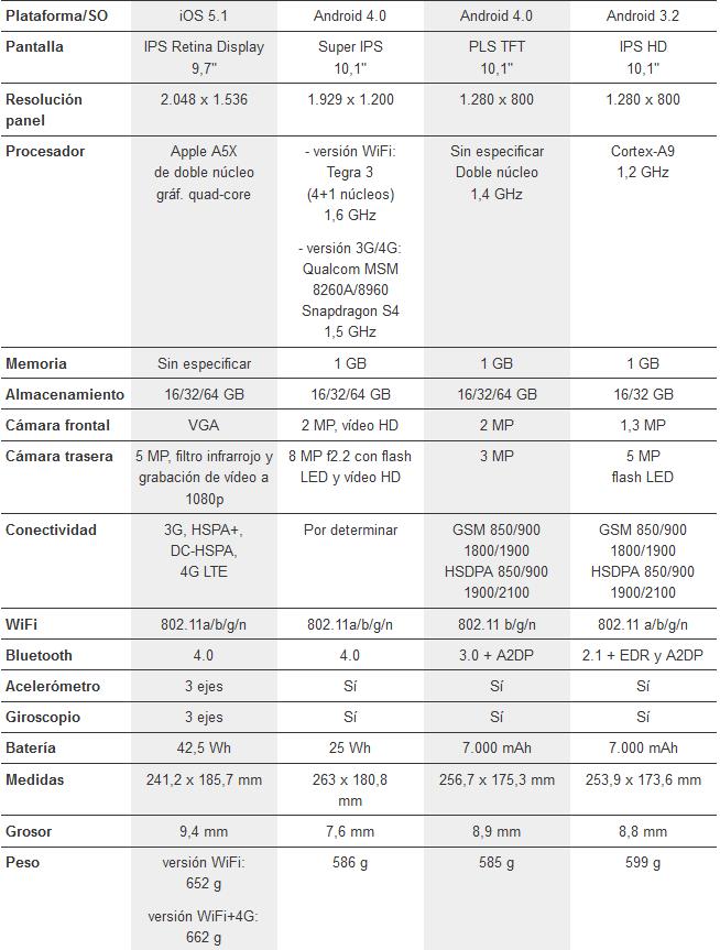Comparativa entre el nuevo iPad, Samsung Galaxy Note 10.1, Motorola Xoom 2 y Asus Transformer Infinity 3