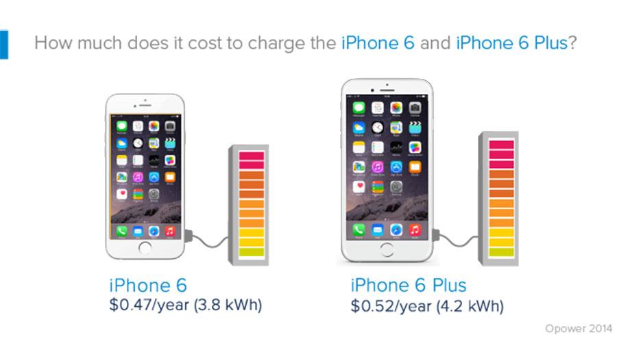 Carga de iPhone 6