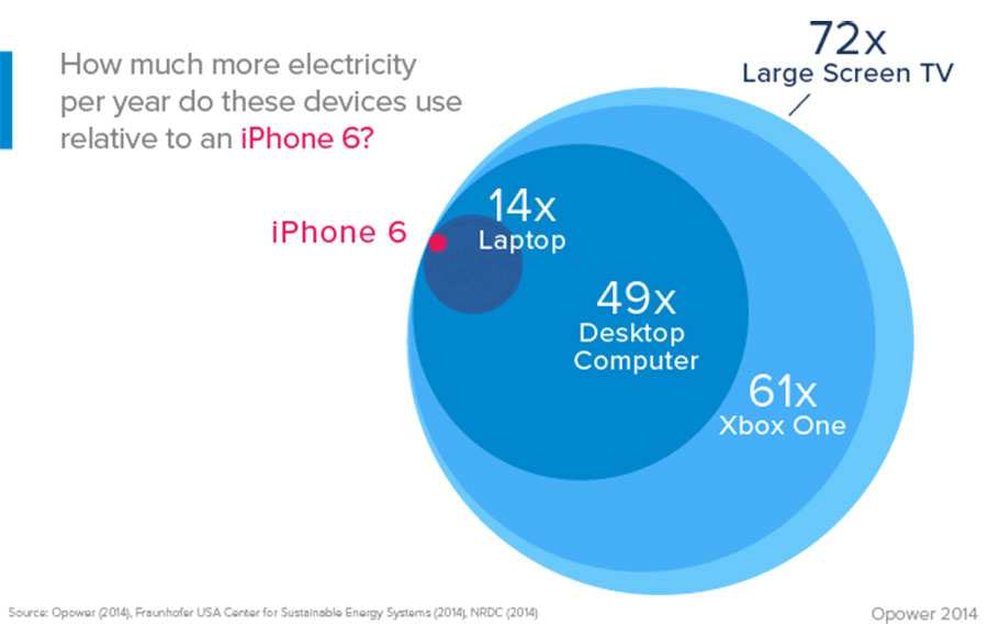 Comparativa carga de iPhone 6